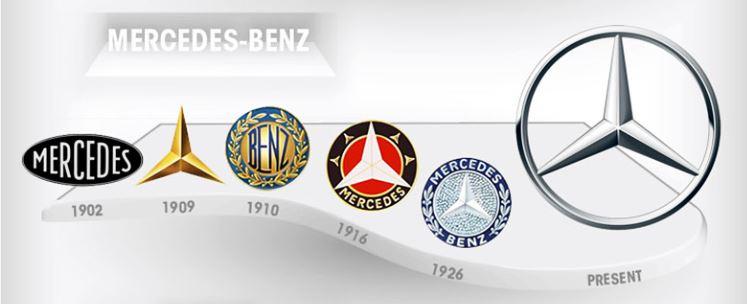Mercedes logo's van toen naar nu